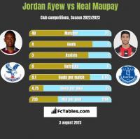 Jordan Ayew vs Neal Maupay h2h player stats