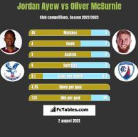 Jordan Ayew vs Oliver McBurnie h2h player stats