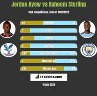 Jordan Ayew vs Raheem Sterling h2h player stats