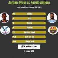 Jordan Ayew vs Sergio Aguero h2h player stats