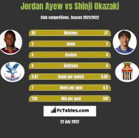 Jordan Ayew vs Shinji Okazaki h2h player stats