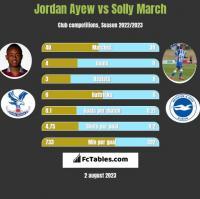Jordan Ayew vs Solly March h2h player stats