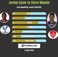 Jordan Ayew vs Steve Mounie h2h player stats