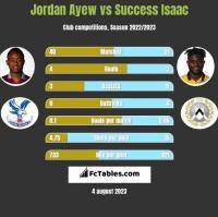 Jordan Ayew vs Success Isaac h2h player stats