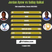 Jordan Ayew vs Sullay Kaikai h2h player stats