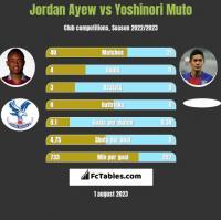 Jordan Ayew vs Yoshinori Muto h2h player stats