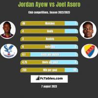 Jordan Ayew vs Joel Asoro h2h player stats