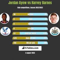 Jordan Ayew vs Harvey Barnes h2h player stats
