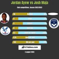 Jordan Ayew vs Josh Maja h2h player stats