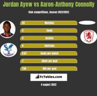 Jordan Ayew vs Aaron-Anthony Connolly h2h player stats