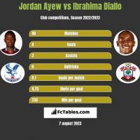 Jordan Ayew vs Ibrahima Diallo h2h player stats