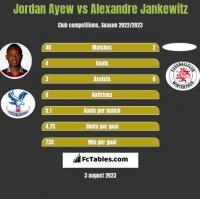 Jordan Ayew vs Alexandre Jankewitz h2h player stats