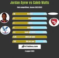 Jordan Ayew vs Caleb Watts h2h player stats