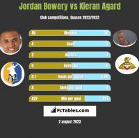 Jordan Bowery vs Kieran Agard h2h player stats