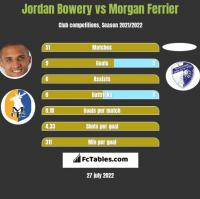 Jordan Bowery vs Morgan Ferrier h2h player stats