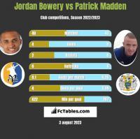 Jordan Bowery vs Patrick Madden h2h player stats