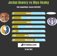 Jordan Bowery vs Rhys Healey h2h player stats