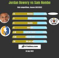 Jordan Bowery vs Sam Nombe h2h player stats