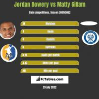 Jordan Bowery vs Matty Gillam h2h player stats