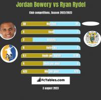 Jordan Bowery vs Ryan Rydel h2h player stats