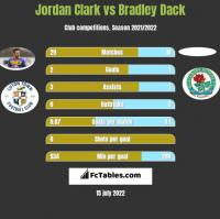 Jordan Clark vs Bradley Dack h2h player stats