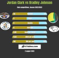 Jordan Clark vs Bradley Johnson h2h player stats
