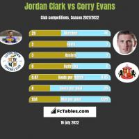 Jordan Clark vs Corry Evans h2h player stats