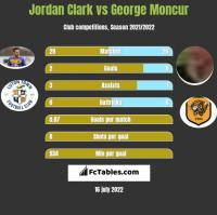 Jordan Clark vs George Moncur h2h player stats