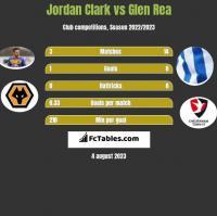 Jordan Clark vs Glen Rea h2h player stats