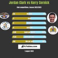 Jordan Clark vs Harry Cornick h2h player stats