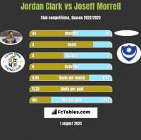 Jordan Clark vs Joseff Morrell h2h player stats