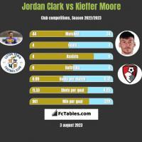 Jordan Clark vs Kieffer Moore h2h player stats