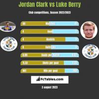 Jordan Clark vs Luke Berry h2h player stats