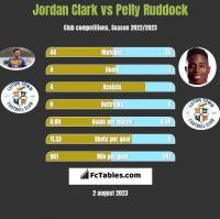 Jordan Clark vs Pelly Ruddock h2h player stats