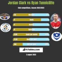 Jordan Clark vs Ryan Tunnicliffe h2h player stats