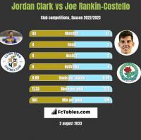 Jordan Clark vs Joe Rankin-Costello h2h player stats