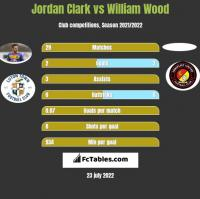 Jordan Clark vs William Wood h2h player stats
