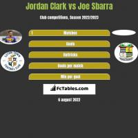 Jordan Clark vs Joe Sbarra h2h player stats