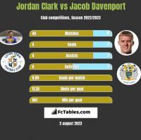 Jordan Clark vs Jacob Davenport h2h player stats