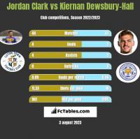 Jordan Clark vs Kiernan Dewsbury-Hall h2h player stats