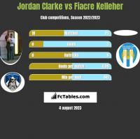 Jordan Clarke vs Fiacre Kelleher h2h player stats