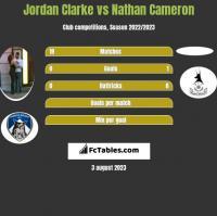 Jordan Clarke vs Nathan Cameron h2h player stats