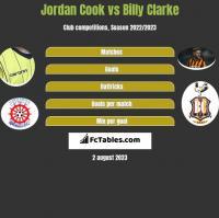 Jordan Cook vs Billy Clarke h2h player stats