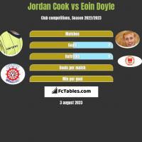 Jordan Cook vs Eoin Doyle h2h player stats