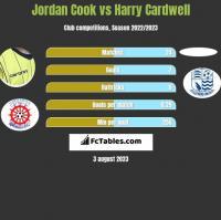 Jordan Cook vs Harry Cardwell h2h player stats