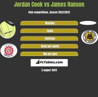 Jordan Cook vs James Hanson h2h player stats