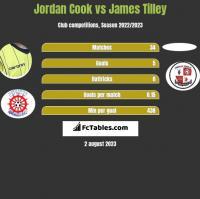 Jordan Cook vs James Tilley h2h player stats