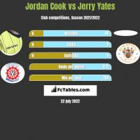 Jordan Cook vs Jerry Yates h2h player stats