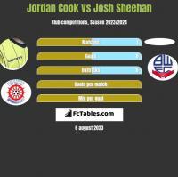 Jordan Cook vs Josh Sheehan h2h player stats
