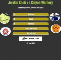 Jordan Cook vs Kaiyne Woolery h2h player stats
